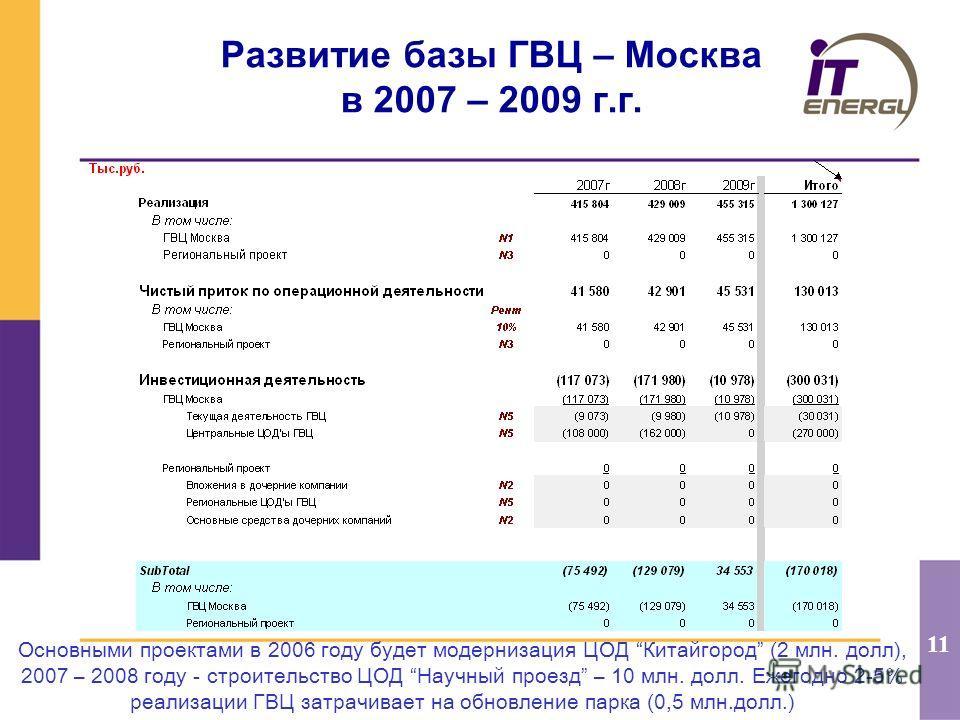 11 Развитие базы ГВЦ – Москва в 2007 – 2009 г.г. Основными проектами в 2006 году будет модернизация ЦОД Китайгород (2 млн. долл), 2007 – 2008 году - строительство ЦОД Научный проезд – 10 млн. долл. Ежегодно 2-5% реализации ГВЦ затрачивает на обновлен
