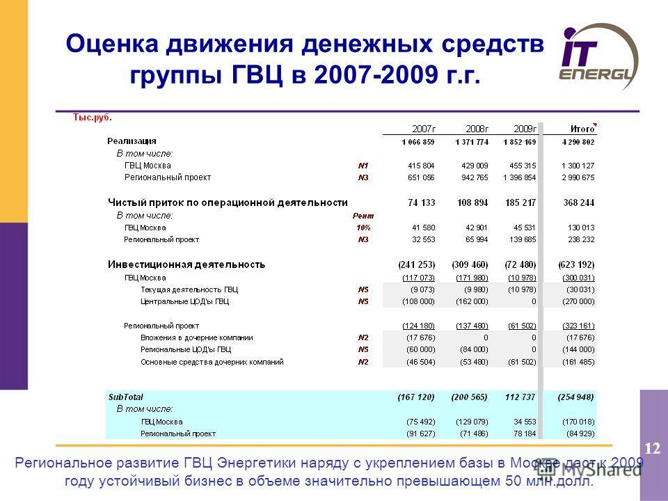 12 Оценка движения денежных средств группы ГВЦ в 2007-2009 г.г. Региональное развитие ГВЦ Энергетики наряду с укреплением базы в Москве даст к 2009 году устойчивый бизнес в объеме значительно превышающем 50 млн.долл.