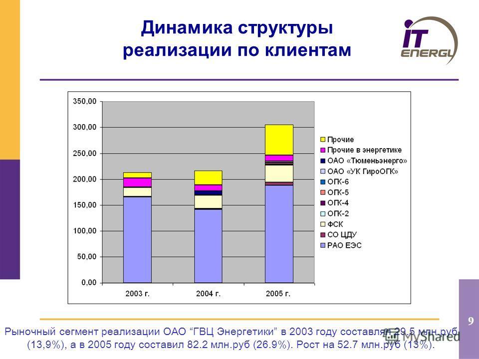 9 Динамика структуры реализации по клиентам Рыночный сегмент реализации ОАО ГВЦ Энергетики в 2003 году составлял 29.5 млн.руб (13,9%), а в 2005 году составил 82.2 млн.руб (26.9%). Рост на 52.7 млн.руб (13%).