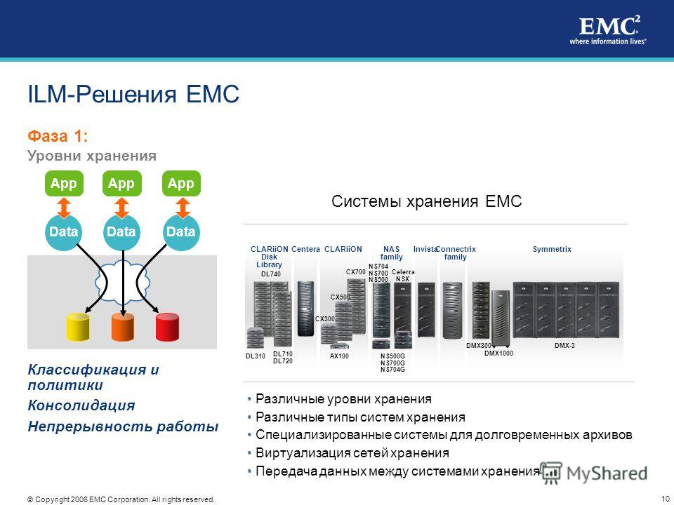 10 © Copyright 2006 EMC Corporation. All rights reserved. ILM-Решения EMC Фаза 1: Уровни хранения App Data App Data Классификация и политики Консолидация Непрерывность работы Invista DL710 DL720 CLARiiON Disk Library DL310 DL740 CenteraConnectrix fam