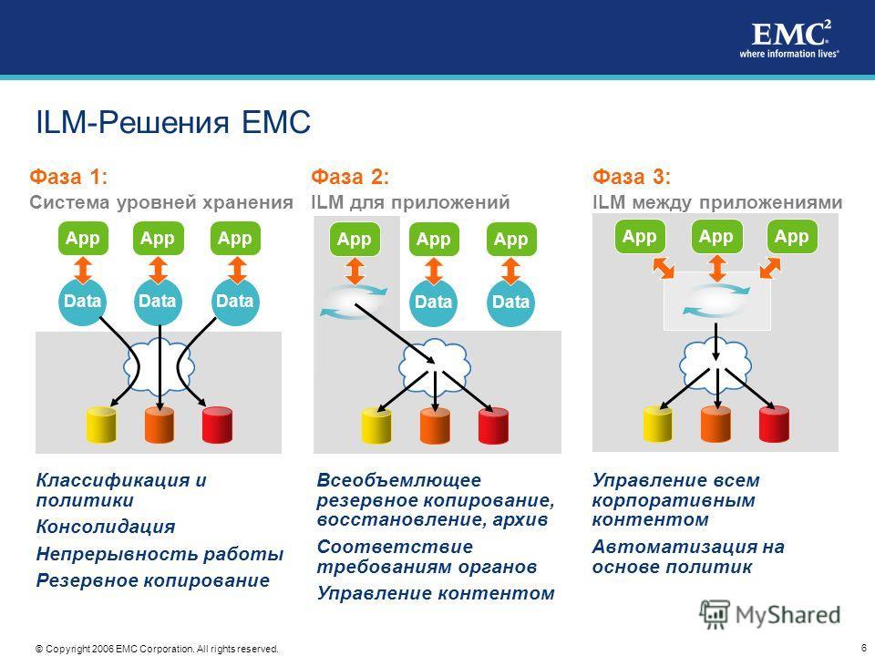 6 © Copyright 2006 EMC Corporation. All rights reserved. ILM-Решения EMC Фаза 1: Система уровней хранения App Data App Data Фаза 2: ILM для приложений App Data Фаза 3: ILM между приложениями App Классификация и политики Консолидация Непрерывность раб