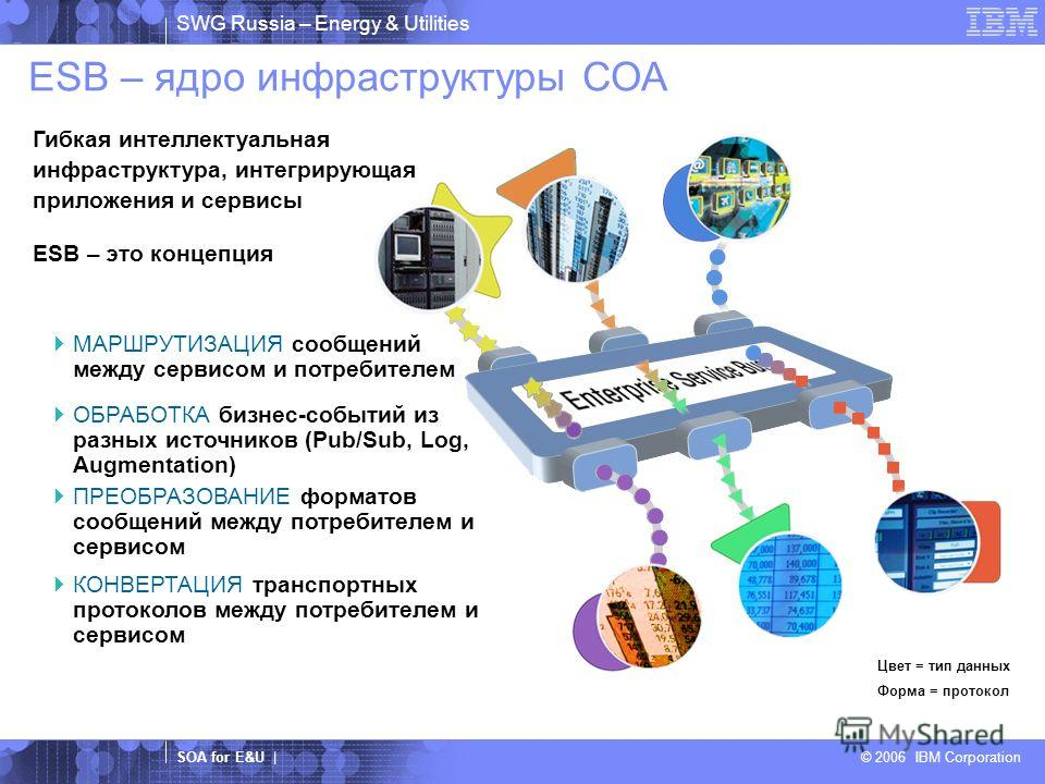 SWG Russia – Energy & Utilities SOA for E&U | © 2006 IBM Corporation МАРШРУТИЗАЦИЯ сообщений между сервисом и потребителем ПРЕОБРАЗОВАНИЕ форматов сообщений между потребителем и сервисом ОБРАБОТКА бизнес-событий из разных источников (Pub/Sub, Log, Au