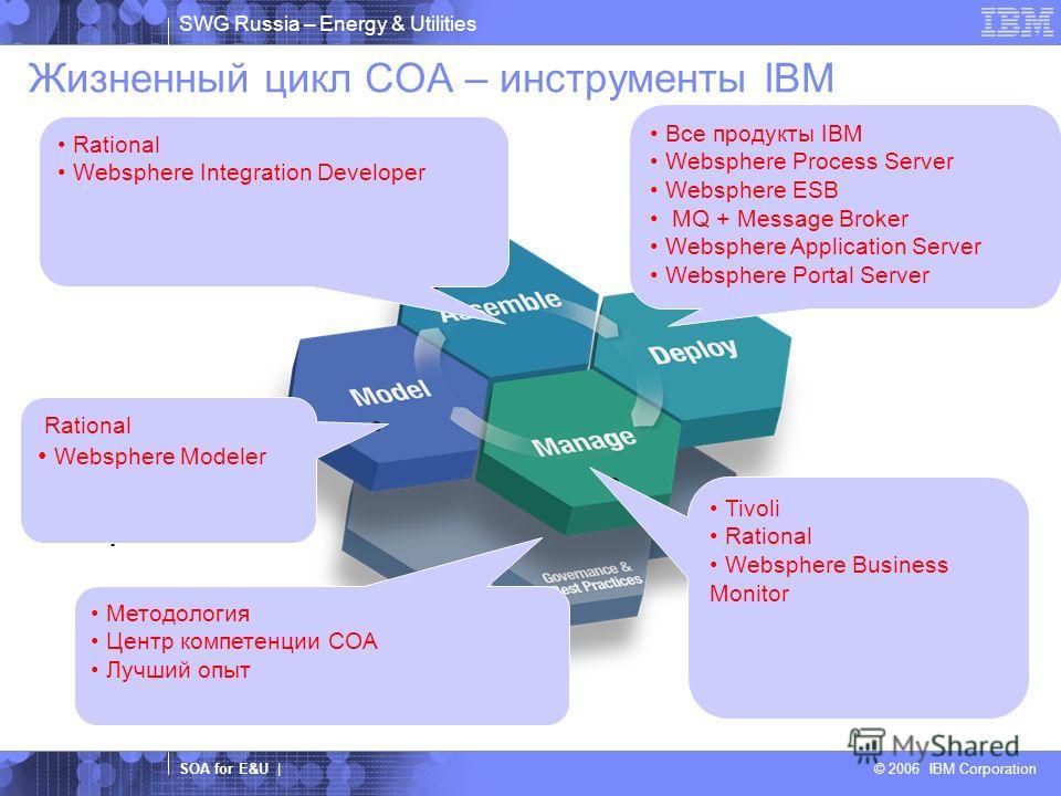 SWG Russia – Energy & Utilities SOA for E&U | © 2006 IBM Corporation Жизненный цикл СОА – инструменты IBM Сбор требований Моделирование и симуляция Разработка Обнаружение существующих функций Разработка и тестирование Композиция Управление приложения
