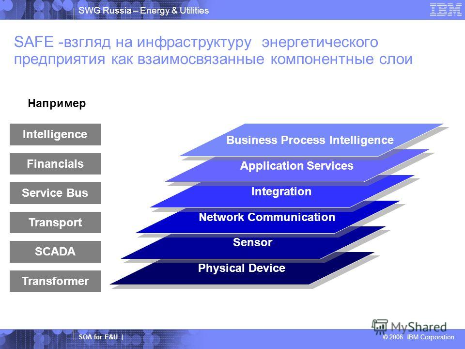 SWG Russia – Energy & Utilities SOA for E&U | © 2006 IBM Corporation Physical Device SAFE -взгляд на инфраструктуру энергетического предприятия как взаимосвязанные компонентные слои Sensor Network Communication Integration Application Services Busine