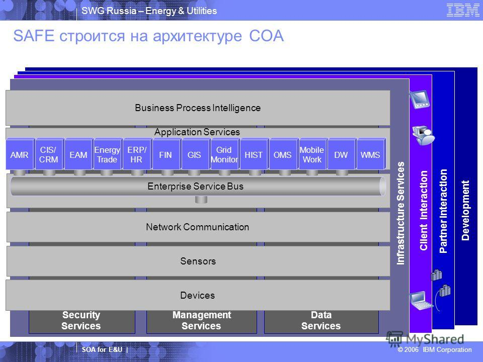 SWG Russia – Energy & Utilities SOA for E&U | © 2006 IBM Corporation SAFE строится на архитектуре СОА Client Interaction Partner Interaction Security Services Management Services Data Services Infrastructure Services Development Business Process Inte