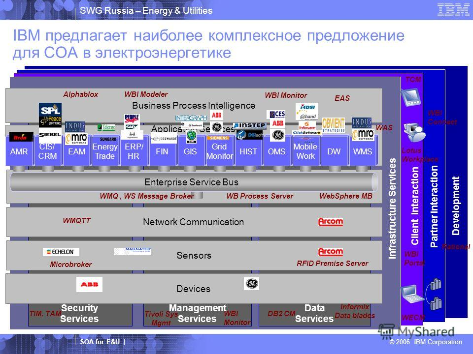 SWG Russia – Energy & Utilities SOA for E&U | © 2006 IBM Corporation IBM предлагает наиболее комплексное предложение для COA в электроэнергетике Client Interaction Partner Interaction Security Services Management Services Data Services Infrastructure