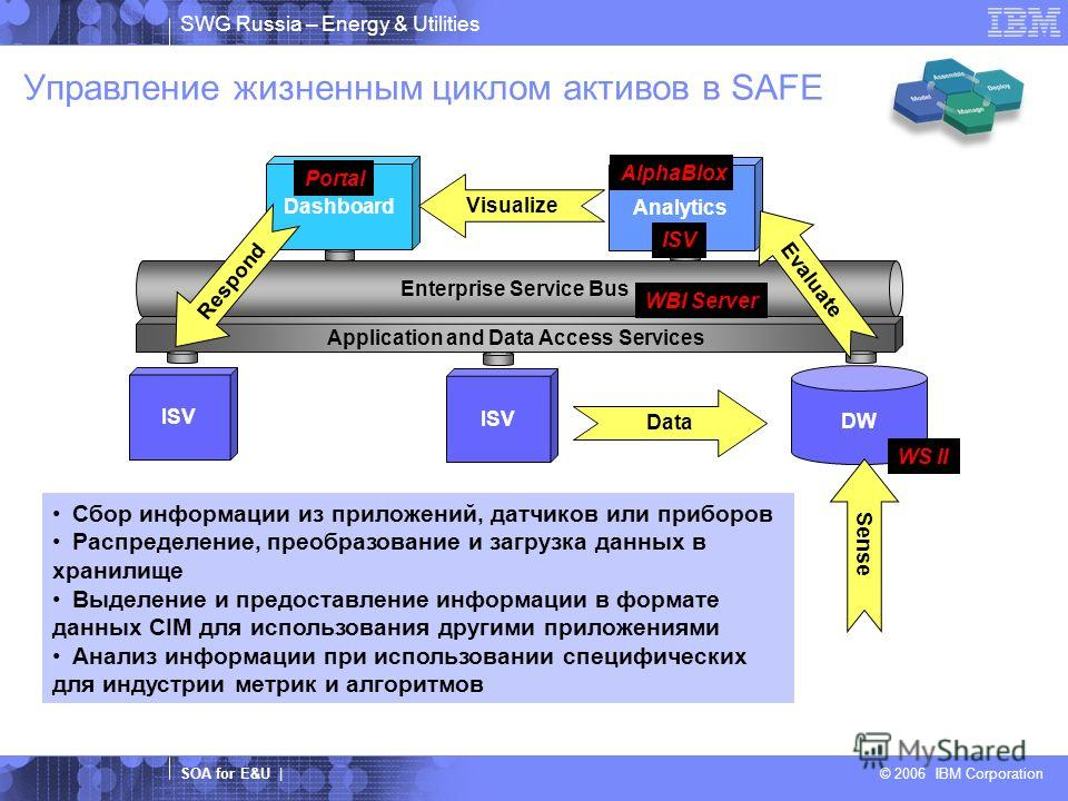 SWG Russia – Energy & Utilities SOA for E&U | © 2006 IBM Corporation Управление жизненным циклом активов в SAFE DW Application and Data Access Services Enterprise Service Bus ISV Analytics Dashboard Data Evaluate Visualize Respond Sense WS II WBI Ser