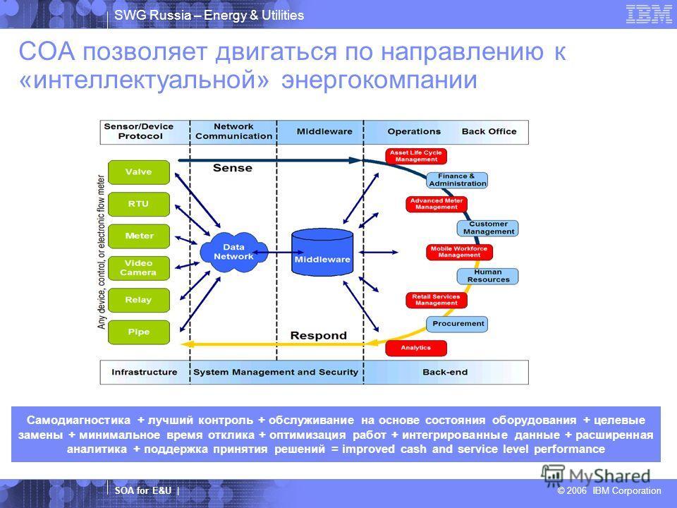 SWG Russia – Energy & Utilities SOA for E&U | © 2006 IBM Corporation COA позволяет двигаться по направлению к «интеллектуальной» энергокомпании Самодиагностика + лучший контроль + обслуживание на основе состояния оборудования + целевые замены + миним