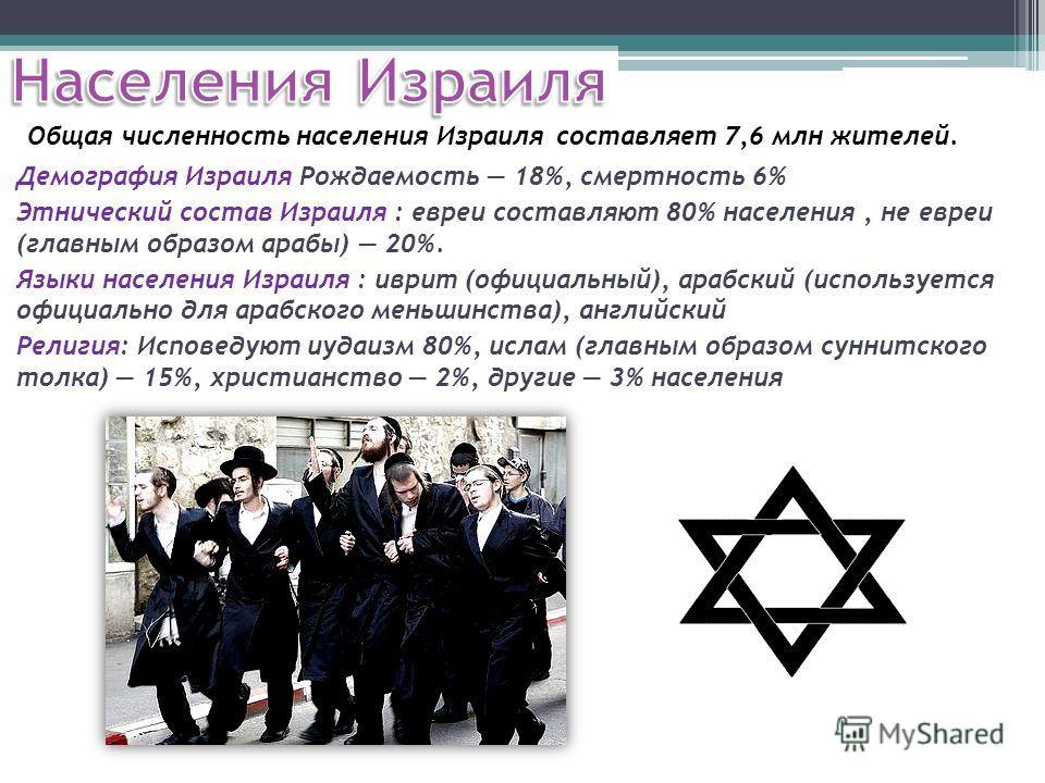 Демография Израиля Рождаемость 18%, смертность 6% Этнический состав Израиля : евреи составляют 80% населения, не евреи (главным образом арабы) 20%. Языки населения Израиля : иврит (официальный), арабский (используется официально для арабского меньшин