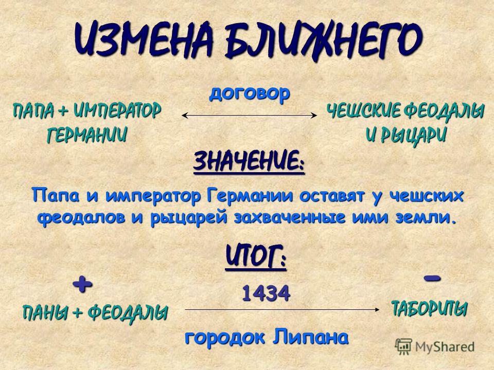 ИЗМЕНА БЛИЖНЕГО ПАПА + ИМПЕРАТОР ГЕРМАНИИ ЧЕШСКИЕ ФЕОДАЛЫ И РЫЦАРИ Папа и император Германии оставят у чешских феодалов и рыцарей захваченные ими земли. договор ЗНАЧЕНИЕ: ИТОГ: ПАНЫ + ФЕОДАЛЫ ТАБОРИТЫ 1434 городок Липана + -