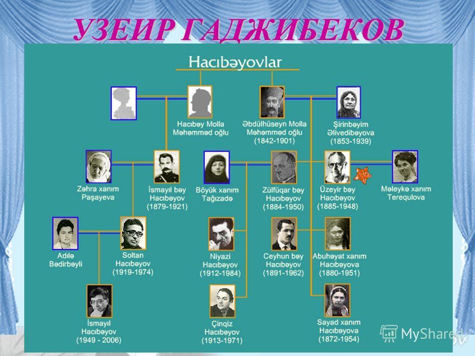Узеир Абдул-Гусейн оглы Гаджибе́ков родился 18 сентября 1885 года в селении Агджабеди поблизости города Шуша. В 1899-1904- годах– поступил в Семинарию учителей в Закавказии. УЗЕИР ГАДЖИБЕКОВ
