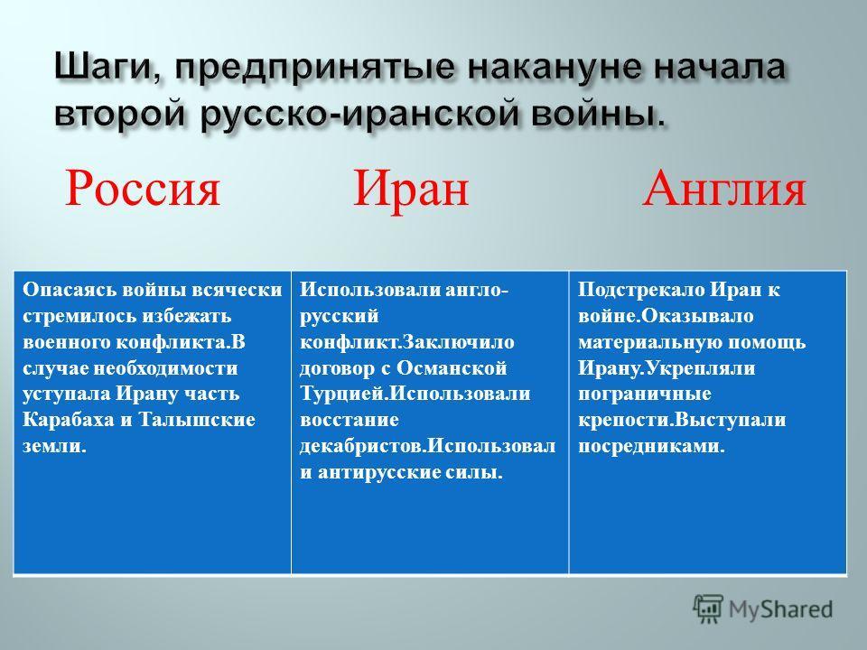 Россия Иран Англия Опасаясь войны всячески стремилось избежать военного конфликта. В случае необходимости уступала Ирану часть Карабаха и Талышские земли. Использовали англо - русский конфликт. Заключило договор с Османской Турцией. Использовали восс