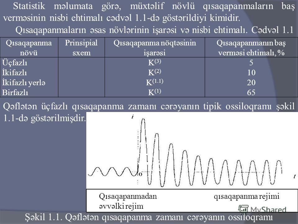 Qısaqapanma növü Prinsipial sxem Qısaqapanma nöqtəsinin işarəsi Qısaqapanmanın baş verməsi ehtimalı, % Üçfazlı İkifazlı İkifazlı yerlə Birfazlı K (3) K (2) K (1.1) K (1) 5 10 20 65 Statistik məlumata görə, müxtəlif növlü qısaqapanmaların baş verməsin