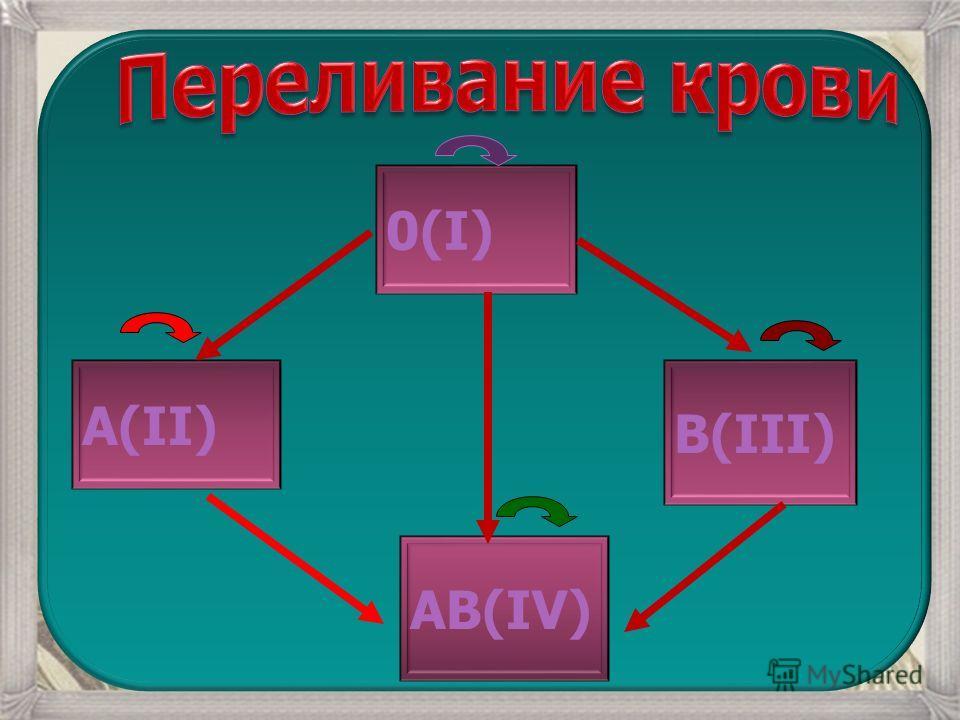 0(I) А(II) В(III) АВ(IV)