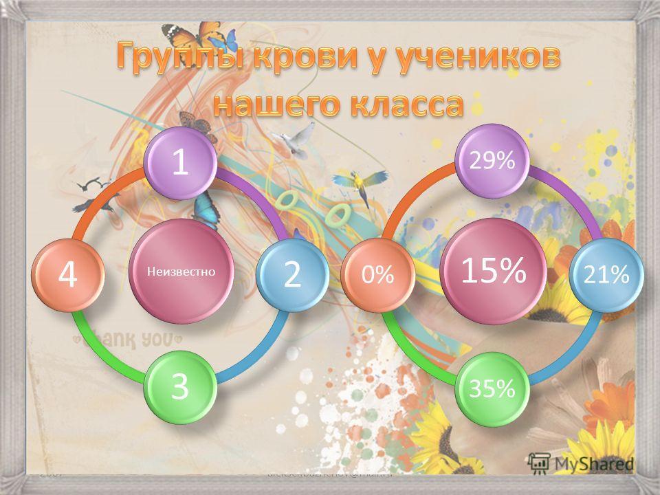 2007aleksei.bazhenov@mail.ru Неизвестно 1234 15% 29%21%35%0%