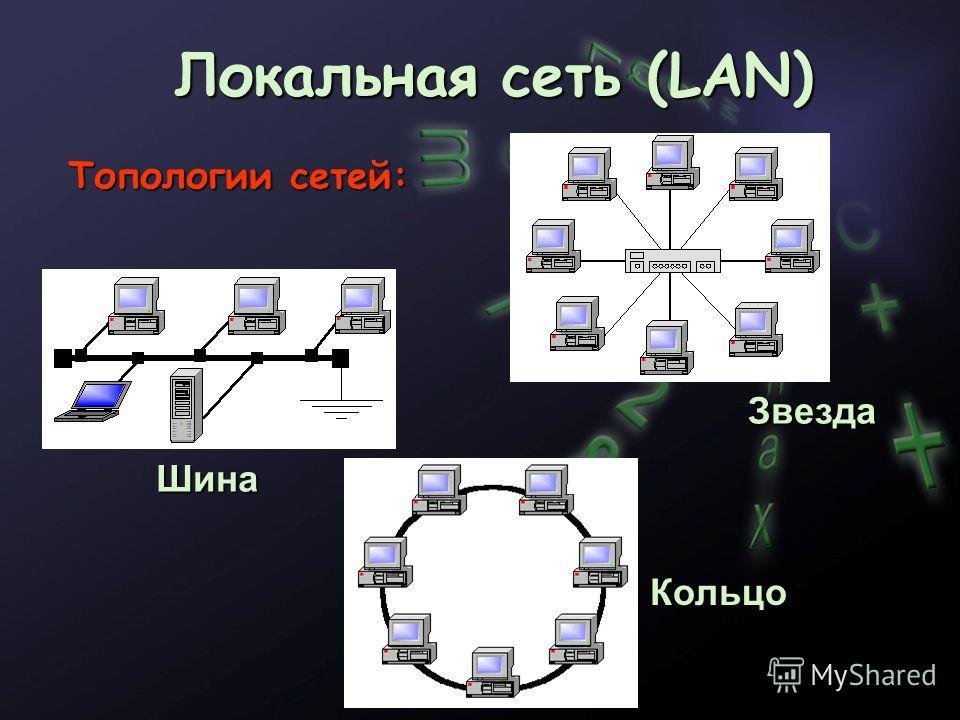 Локальная сеть (LAN) Топологии сетей: Шина Звезда Кольцо