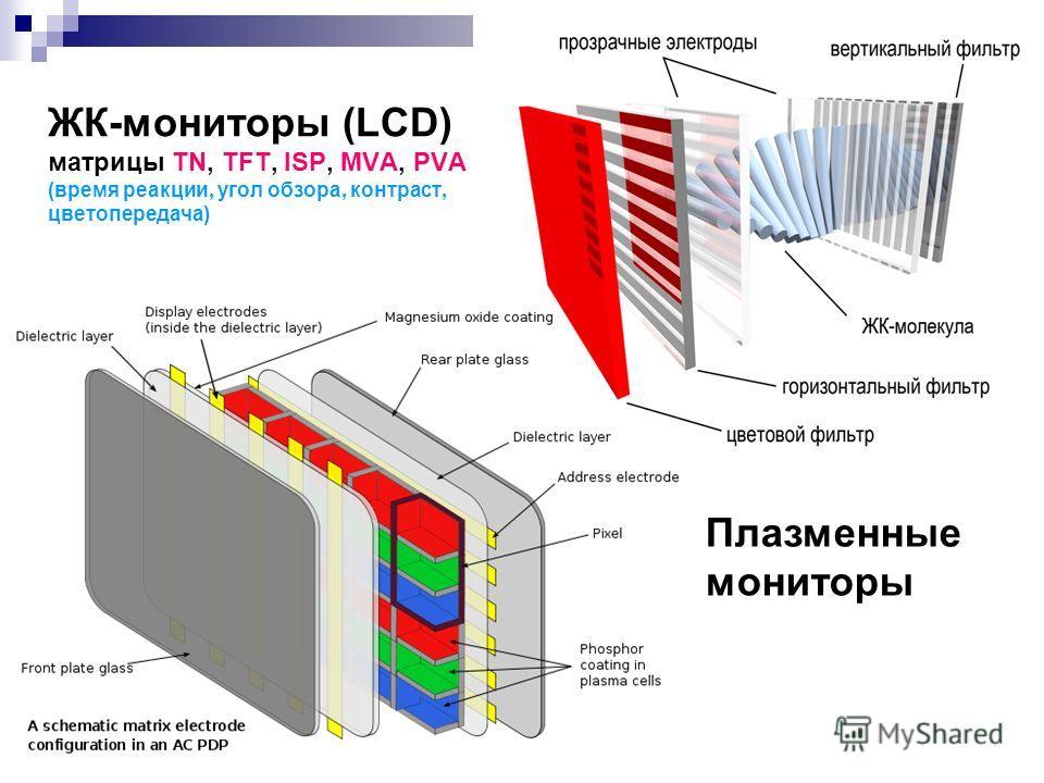 ЖК-мониторы (LCD) матрицы TN, TFT, ISP, MVA, PVA (время реакции, угол обзора, контраст, цветопередача) Плазменные мониторы