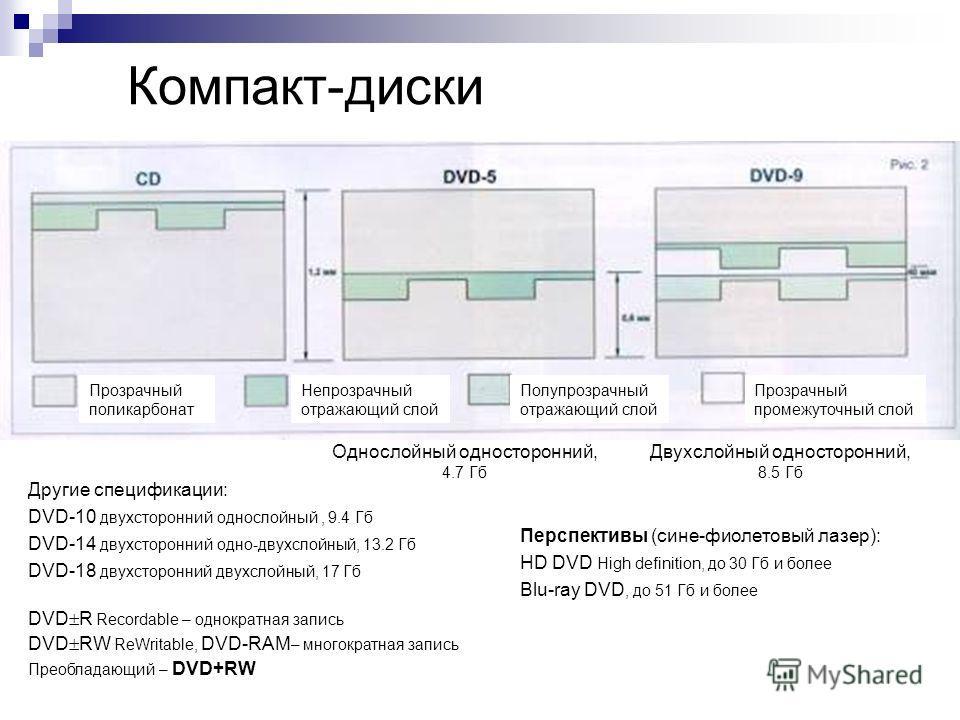 Компакт-диски Однослойный односторонний, 4.7 Гб Двухслойный односторонний, 8.5 Гб Прозрачный поликарбонат Непрозрачный отражающий слой Полупрозрачный отражающий слой Прозрачный промежуточный слой Другие спецификации: DVD-10 двухсторонний однослойный,