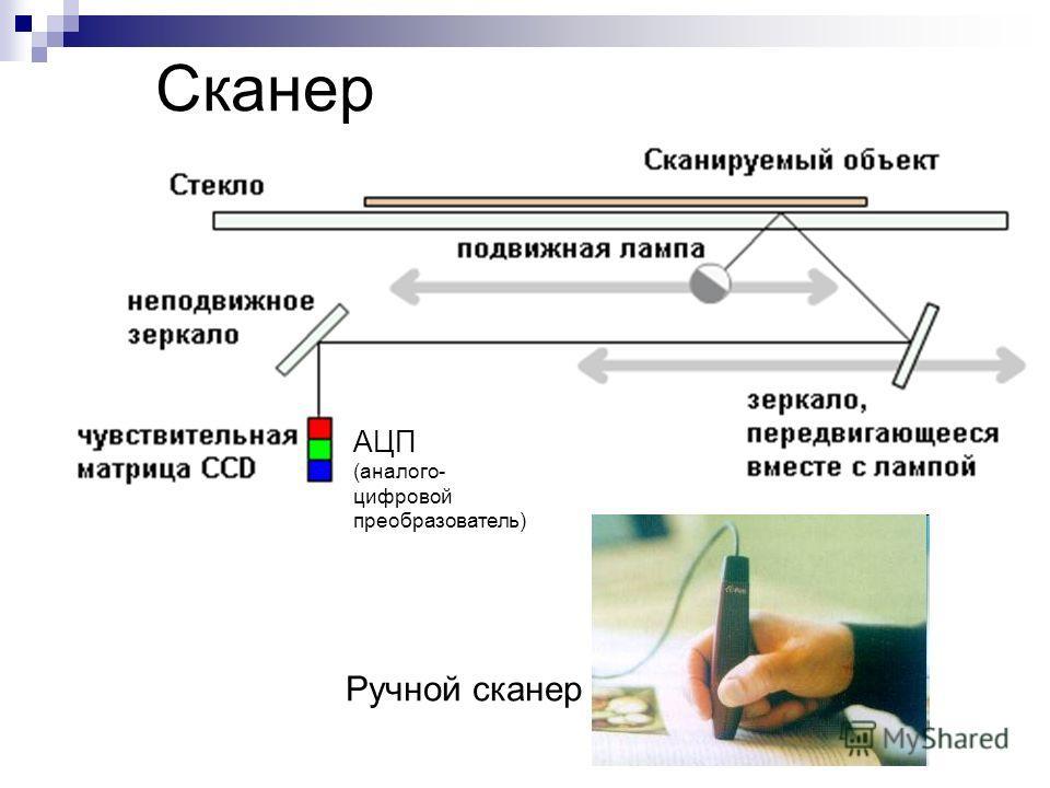 Сканер Ручной сканер АЦП (аналого- цифровой преобразователь)