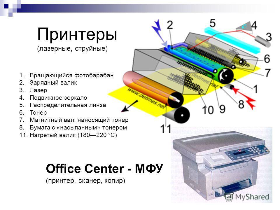 Принтеры (лазерные, струйные) Office Center - МФУ (принтер, сканер, копир) 1.Вращающийся фотобарабан 2.Зарядный валик 3.Лазер 4.Подвижное зеркало 5.Распределительная линза 6.Тонер 7.Магнитный вал, наносящий тонер 8.Бумага с «насыпанным» тонером 11.На