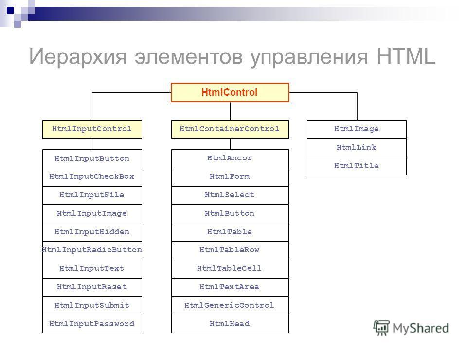 Иерархия элементов управления HTML HtmlControl HtmlInputControlHtmlContainerControlHtmlImage HtmlInputButton HtmlInputCheckBox HtmlInputFile HtmlInputImage HtmlInputHidden HtmlInputRadioButton HtmlInputText HtmlInputReset HtmlInputSubmit HtmlInputPas