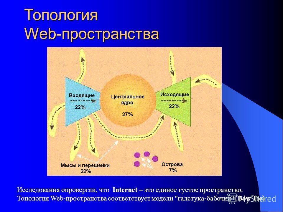 Топология Web-пространства Исследования опровергли, что Internet – это единое густое пространство. Топология Web-пространства соответствует модели галстука-бабочки (Bow Tie)