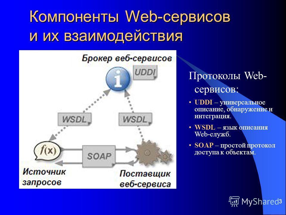 3 Компоненты Web-сервисов и их взаимодействия Протоколы Web- сервисов: UDDI – универсальное описание, обнаружение и интеграция. WSDL – язык описания Web-служб. SOAP – простой протокол доступа к объектам.