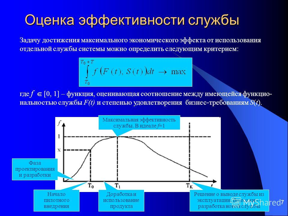 7 Оценка эффективности службы Задачу достижения максимального экономического эффекта от использования отдельной службы системы можно определить следующим критерием: где f [0, 1] – функция, оценивающая соотношение между имеющейся функцио- нальностью с
