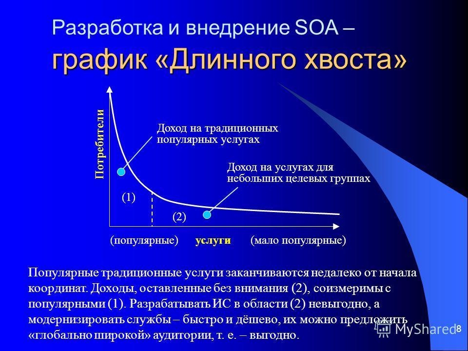 8 график «Длинного хвоста» Разработка и внедрение SOA – график «Длинного хвоста» Популярные традиционные услуги заканчиваются недалеко от начала координат. Доходы, оставленные без внимания (2), соизмеримы с популярными (1). Разрабатывать ИС в области