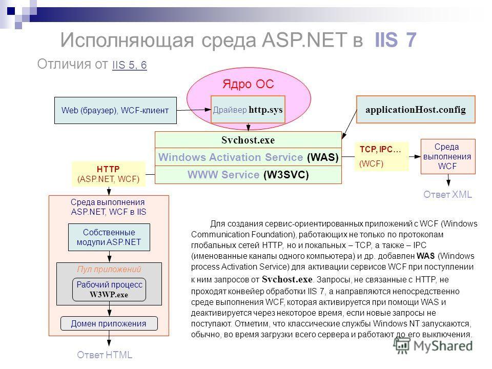 Ядро ОС Исполняющая среда ASP.NET в IIS 7 Отличия от IIS 5, 6 IIS 5, 6 Ответ XML HTTP (ASP.NET, WCF) Драйвер http.sys Среда выполнения ASP.NET, WCF в IIS Пул приложений Домен приложения Собственные модули ASP.NET Ответ HTML Рабочий процесс W3WP.exe W