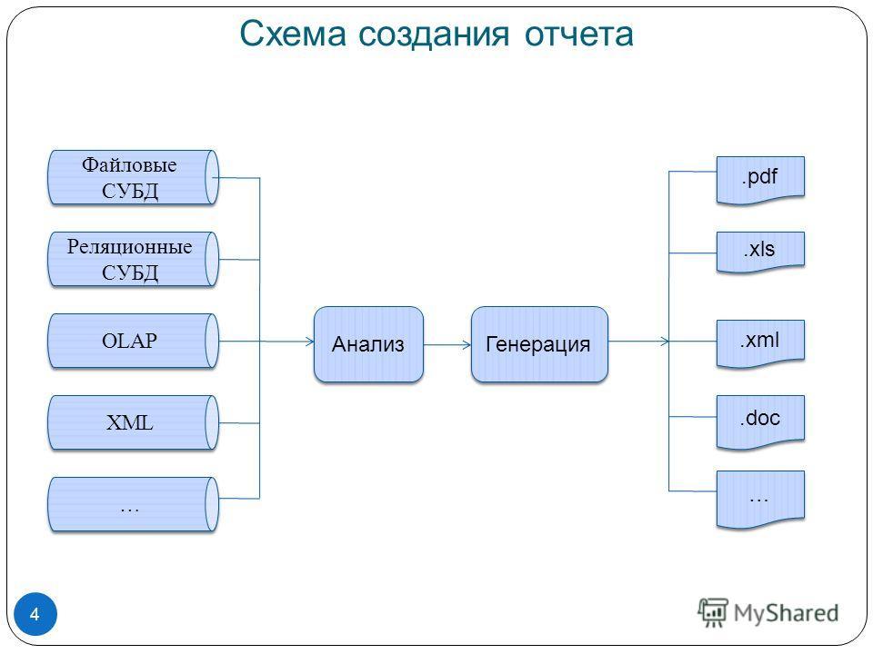 Схема создания отчета Файловые СУБД Реляционные СУБД OLAP XML … … Анализ Генерация.pdf.xls.xml.doc … … 4