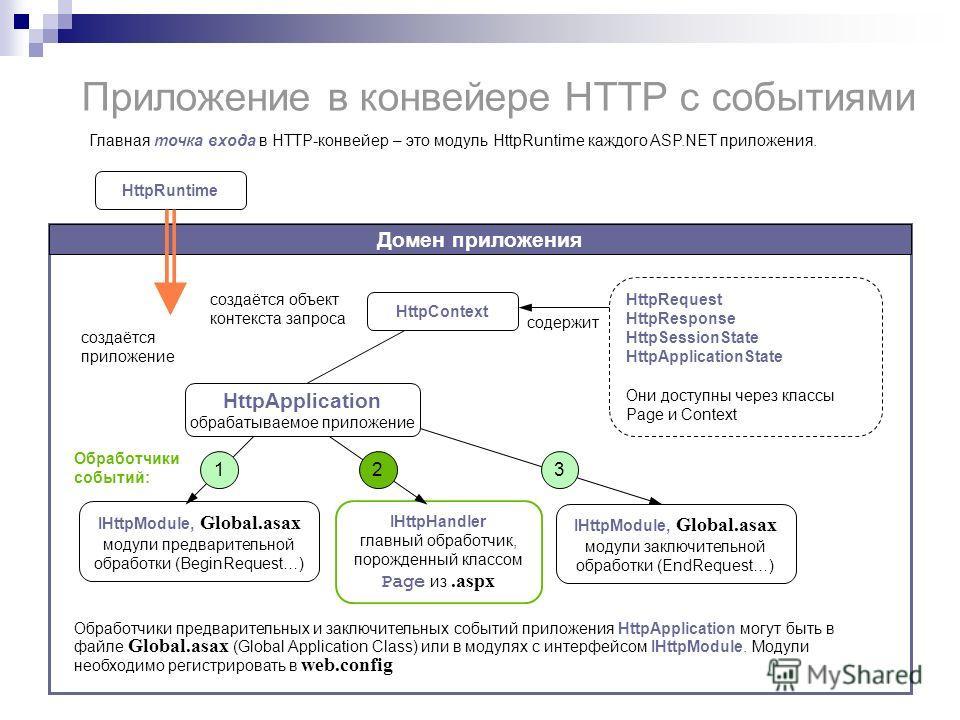 Приложение в конвейере HTTP с событиями Главная точка входа в HTTP-конвейер – это модуль HttpRuntime каждого ASP.NET приложения. Домен приложения HttpRuntime HttpApplication обрабатываемое приложение HttpContext HttpRequest HttpResponse HttpSessionSt