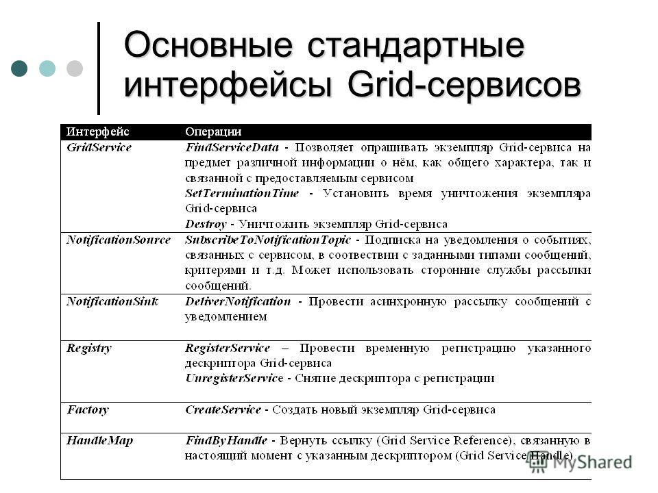Основные стандартные интерфейсы Grid-сервисов