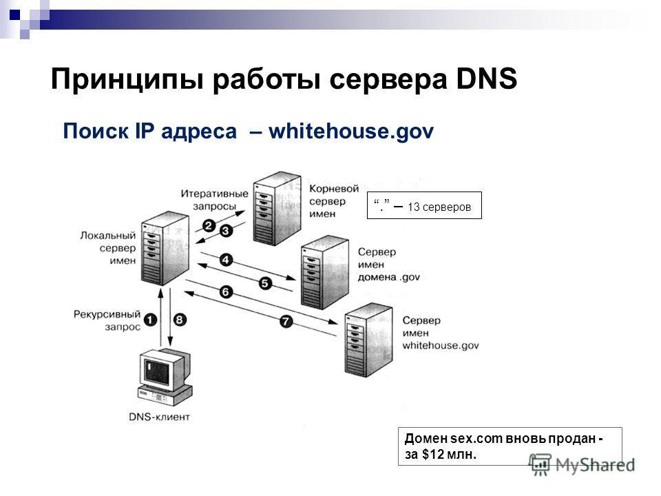 Принципы работы сервера DNS Поиск IP адреса – whitehouse.gov. – 13 серверов Домен sex.com вновь продан - за $12 млн.