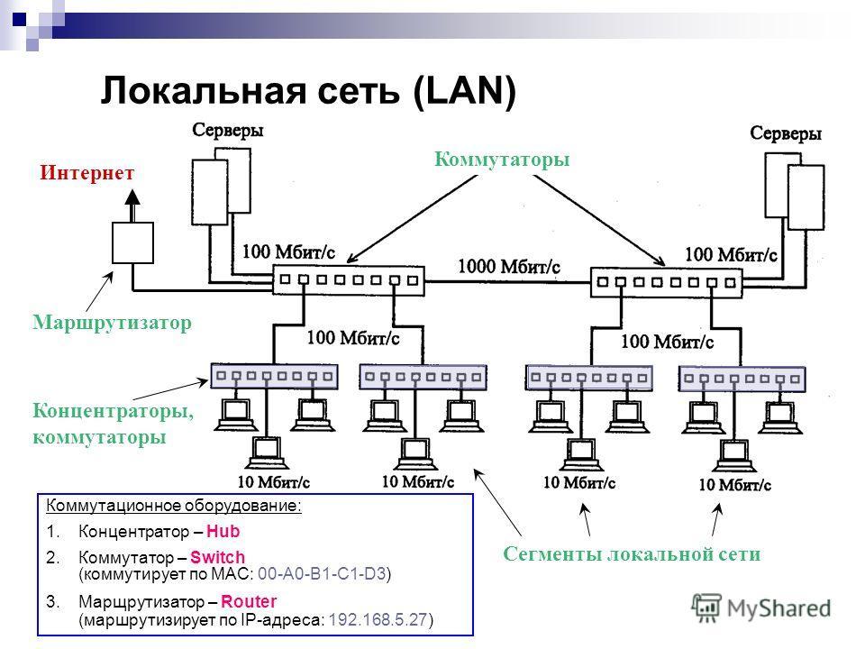 Локальная сеть (LAN) Коммутационное оборудование: 1.Концентратор – Hub 2.Коммутатор – Switch (коммутирует по MAC: 00-A0-B1-C1-D3) 3.Марщрутизатор – Router (маршрутизирует по IP-адреса: 192.168.5.27) Концентраторы, коммутаторы Маршрутизатор Интернет К