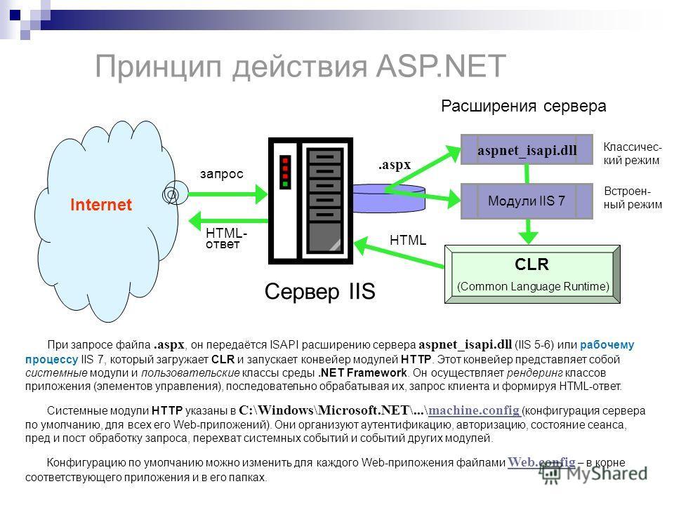 Принцип действия ASP.NET Сервер IIS aspnet_isapi.dll CLR (Common Language Runtime).aspx HTML При запросе файла.aspx, он передаётся ISAPI расширению сервера aspnet_isapi.dll (IIS 5-6) или рабочему процессу IIS 7, который загружает CLR и запускает конв