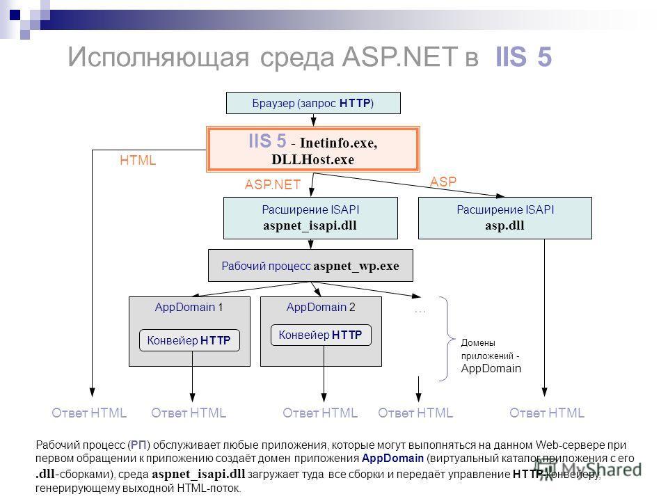 AppDomain 2 Исполняющая среда ASP.NET в IIS 5 IIS 5 - Inetinfo.exe, DLLHost.exe Расширение ISAPI aspnet_isapi.dll Расширение ISAPI asp.dll ASP ASP.NET Рабочий процесс aspnet_wp.exe Ответ HTML Конвейер HTTP Ответ HTML … Домены приложений - AppDomain Р