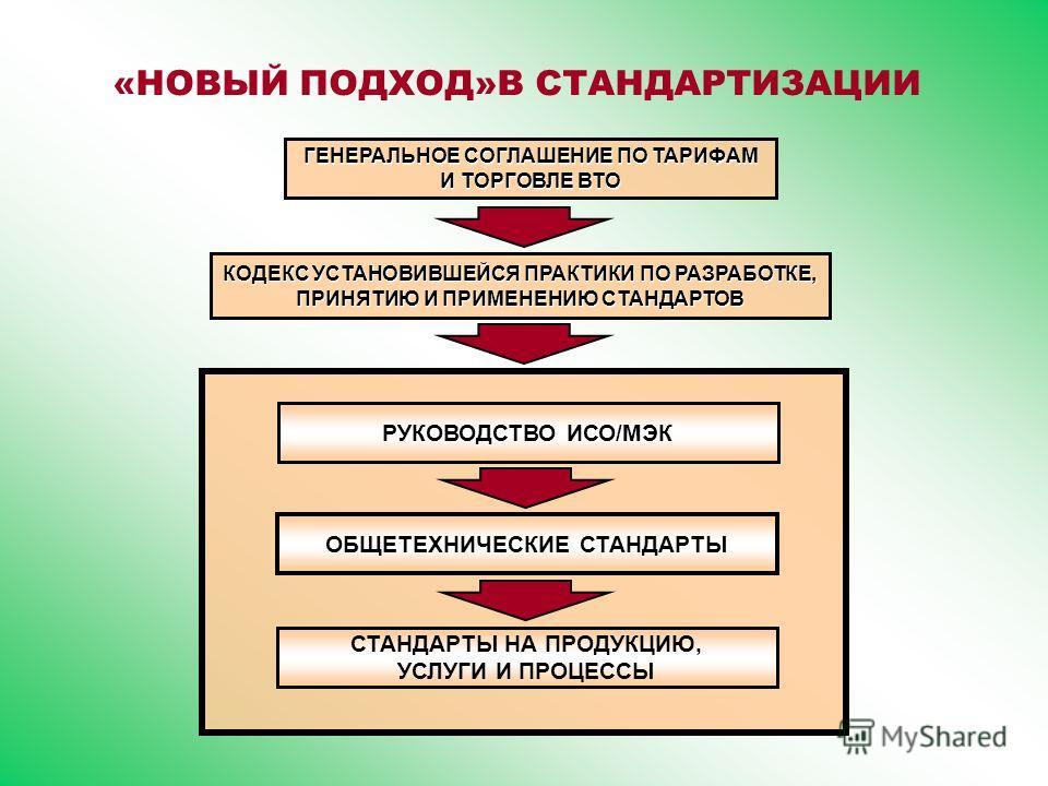 «НОВЫЙ ПОДХОД»В СТАНДАРТИЗАЦИИ ГЕНЕРАЛЬНОЕ СОГЛАШЕНИЕ ПО ТАРИФАМ И ТОРГОВЛЕ ВТО КОДЕКС УСТАНОВИВШЕЙСЯ ПРАКТИКИ ПО РАЗРАБОТКЕ, ПРИНЯТИЮ И ПРИМЕНЕНИЮ СТАНДАРТОВ РУКОВОДСТВО ИСО/МЭК ОБЩЕТЕХНИЧЕСКИЕ СТАНДАРТЫ СТАНДАРТЫ НА ПРОДУКЦИЮ, УСЛУГИ И ПРОЦЕССЫ