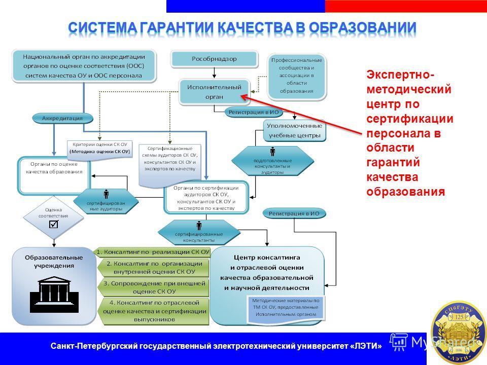 Экспертно- методический центр по сертификации персонала в области гарантий качества образования