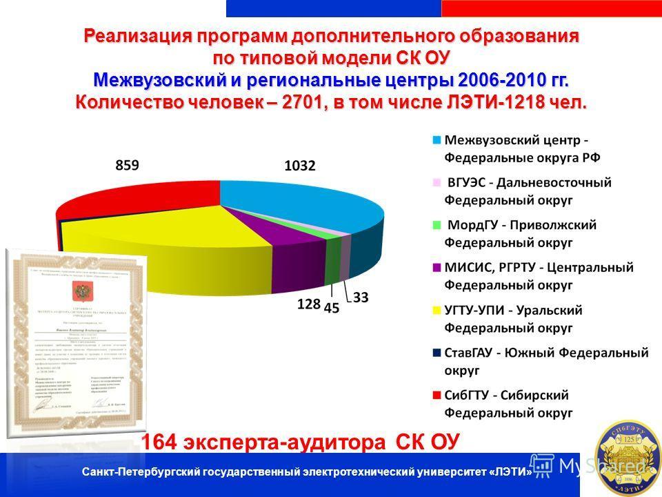 Реализация программ дополнительного образования по типовой модели СК ОУ Межвузовский и региональные центры 2006-2010 гг. Количество человек – 2701, в том числе ЛЭТИ-1218 чел. 164 эксперта-аудитора СК ОУ Санкт-Петербургский государственный электротехн