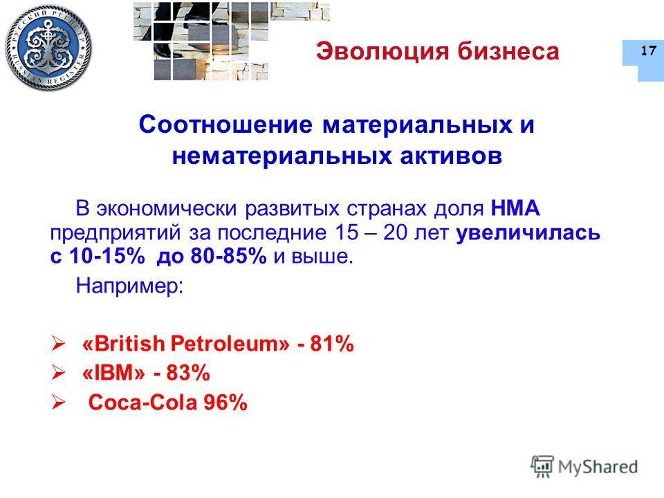 17 Соотношение материальных и нематериальных активов В экономически развитых странах доля НМА предприятий за последние 15 – 20 лет увеличилась с 10-15% до 80-85% и выше. Например: «British Petroleum» - 81% «IBM» - 83% Coca-Cola 96% Эволюция бизнеса