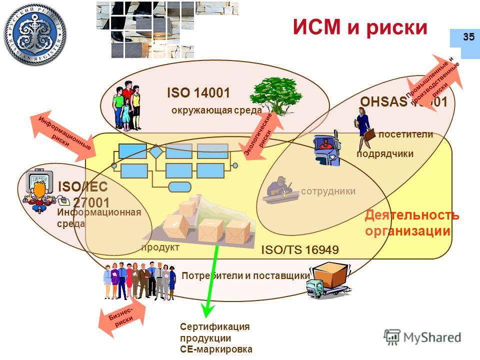 35 ИСМ и риски Деятельность организации сотрудники продукт ISO 14001 окружающая среда Информационная среда ISO/IEC 27001 OHSAS 18001 посетители ISO/TS 16949 Потребители и поставщики подрядчики Сертификация продукции CE-маркировка Информационные риски