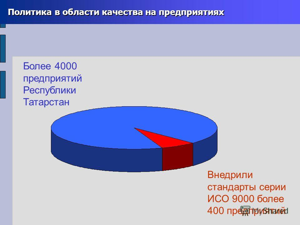Политика в области качества на предприятиях Политика в области качества на предприятиях Более 4000 предприятий Республики Татарстан Внедрили стандарты серии ИСО 9000 более 400 предприятий