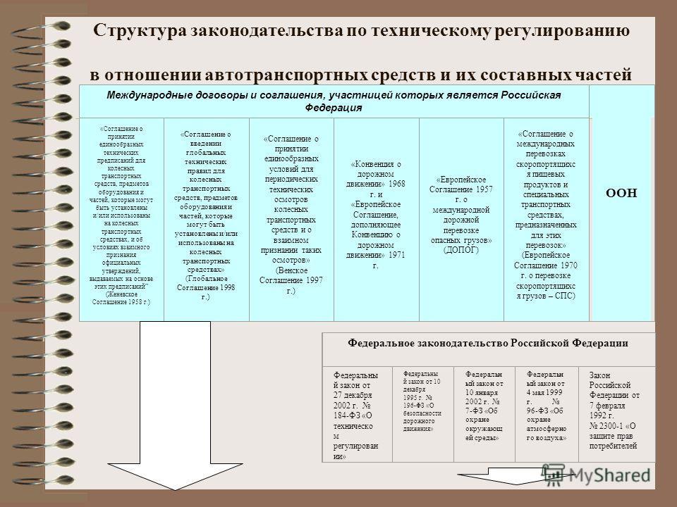 РОССИЙСКАЯ ФЕДЕРАЦИЯ ФЕДЕРАЛЬНЫЙ ЗАКОН ТЕХНИЧЕСКИЙ ...