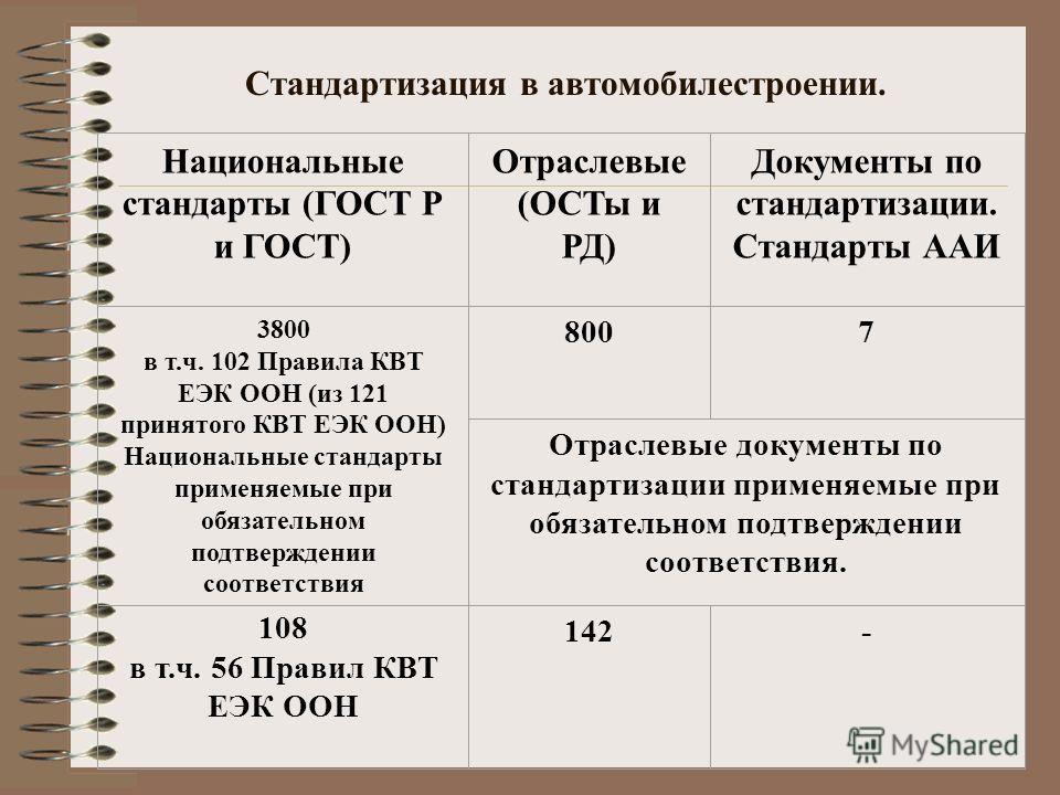 Стандартизация в автомобилестроении. Национальные стандарты (ГОСТ Р и ГОСТ) Отраслевые (ОСТы и РД) Документы по стандартизации. Стандарты ААИ 3800 в т.ч. 102 Правила КВТ ЕЭК ООН (из 121 принятого КВТ ЕЭК ООН) Национальные стандарты применяемые при об
