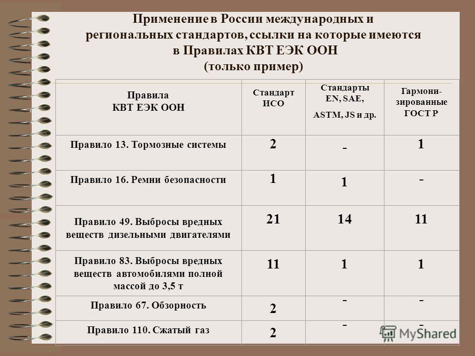 Применение в России международных и региональных стандартов, ссылки на которые имеются в Правилах КВТ ЕЭК ООН (только пример) Правила КВТ ЕЭК ООН Стандарт ИСО Стандарты EN, SAE, ASTM, JS и др. Гармони- зированные ГОСТ Р Правило 13. Тормозные системы