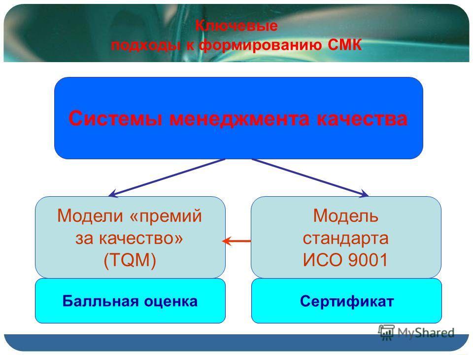 Ключевые подходы к формированию СМК Системы менеджмента качества Модели «премий за качество» (TQM) Модель стандарта ИСО 9001 Балльная оценка Сертификат