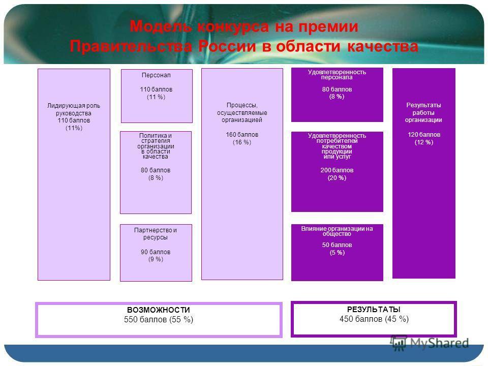 Модель конкурса на премии Правительства России в области качества Политика и стратегия организации в области качества 80 баллов (8 %) Удовлетворенность потребителей качеством продукции или услуг 200 баллов (20 %) Удовлетворенность персонала 80 баллов