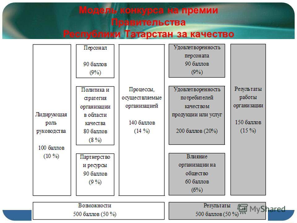 Модель конкурса на премии Правительства Республики Татарстан за качество