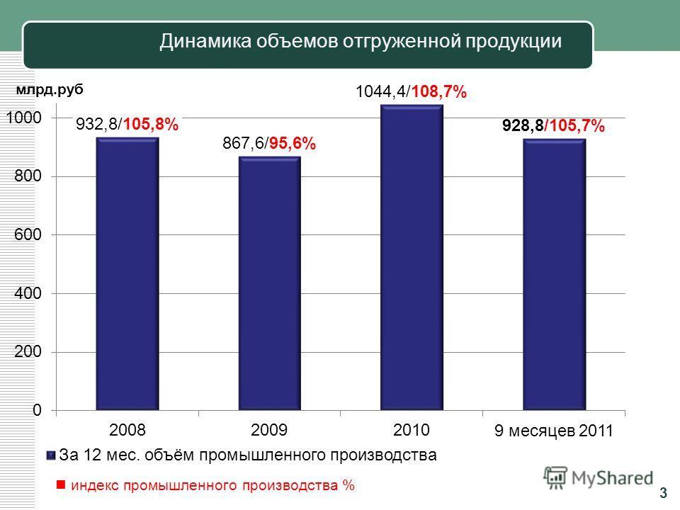 Количество предприятий, сертифицировавших системы менеджмента качества по стандарту ИСО 9001 2